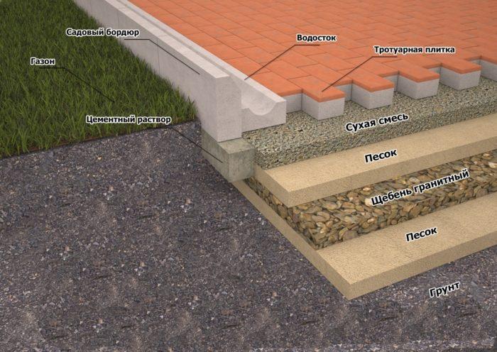 Укладка тротуарной плитки: причины обратиться к специалистам